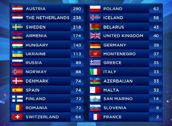 The final scoreboard - Image Credit BBC